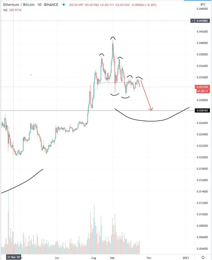 EthBTC árfolyam