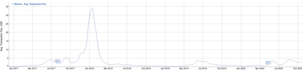 bitcoin tranzakciós költségek