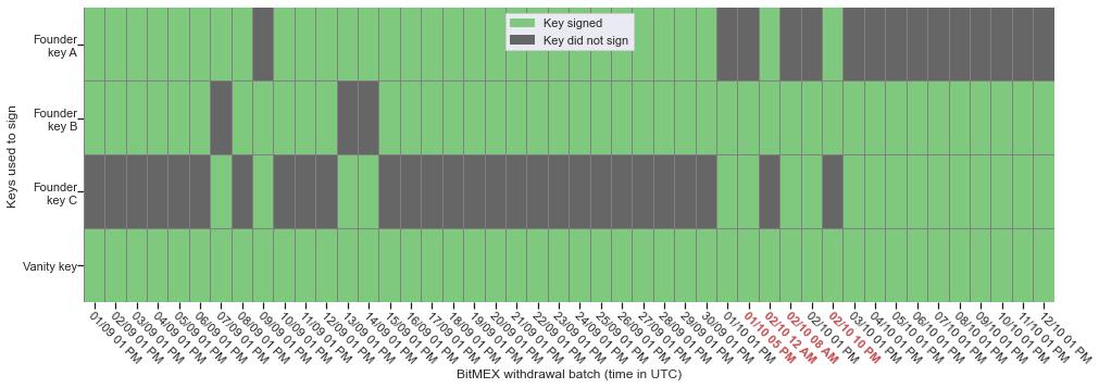 BitMex privát kulcsok