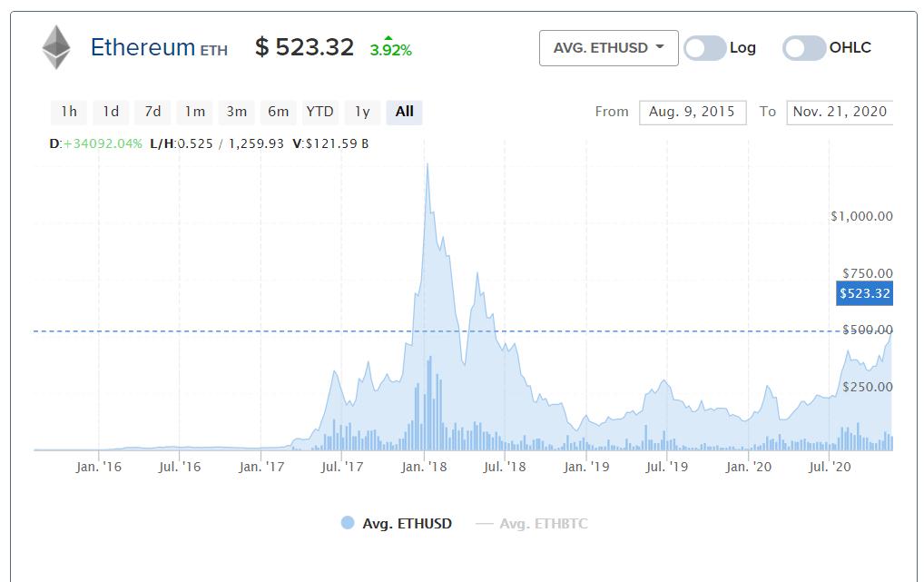 ETH árfolyam Bitcoinbázis