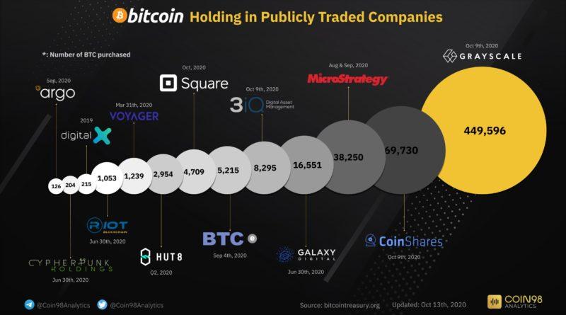 bitcoin nagyvállalat