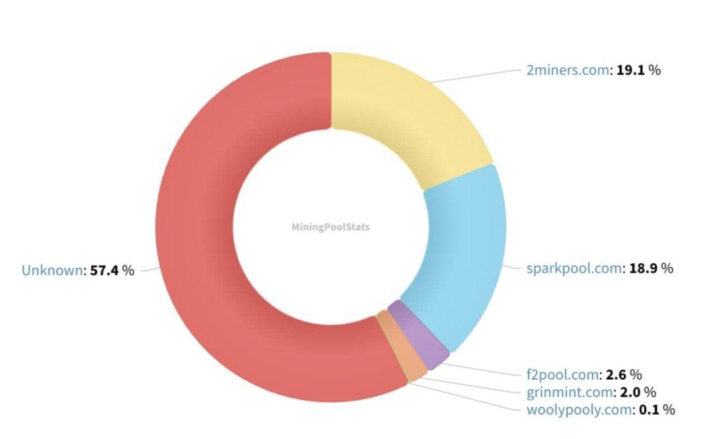 51%-os támadás áldozata lett a Grin, az árfolyam meg se moccant