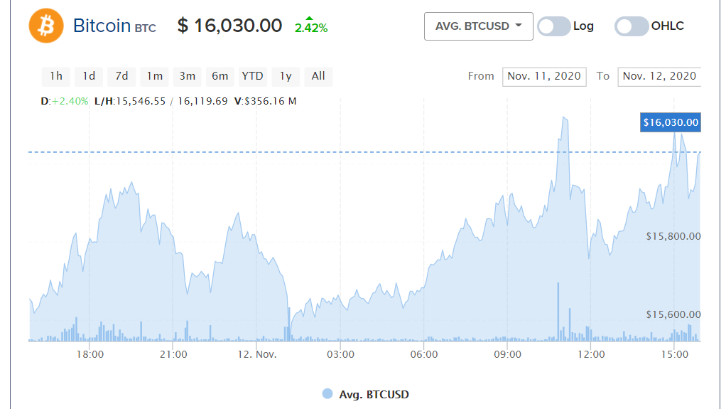a btc díjai a magánfővállalkozásban cryptocurrency market cap történelem