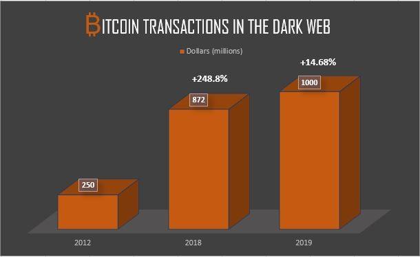 Bitcoin tranzakciók a darkweben