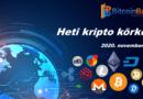 Bitcoin heti elemzés