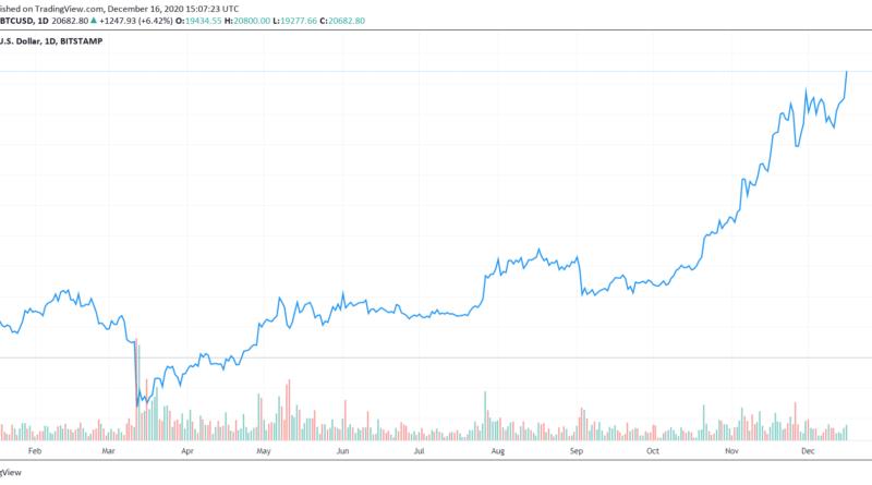új rekordon a Bitcoin ára