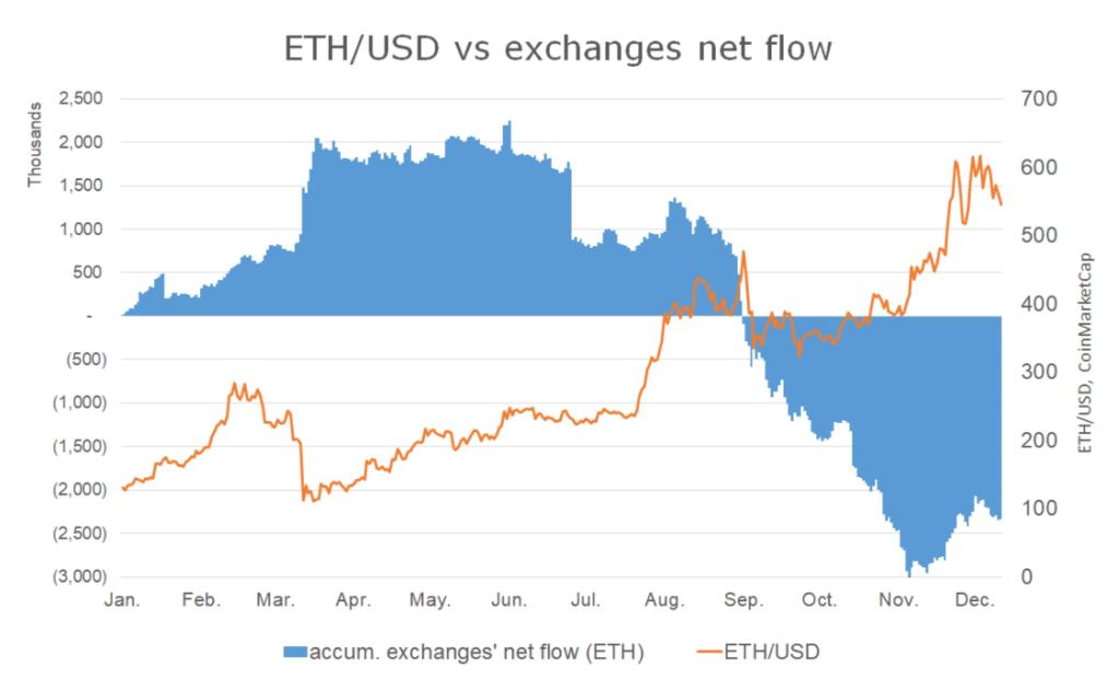 ETHUSD net outflow