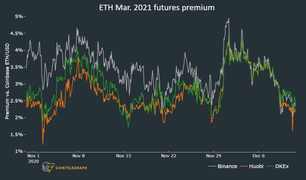 ETH Futures premium