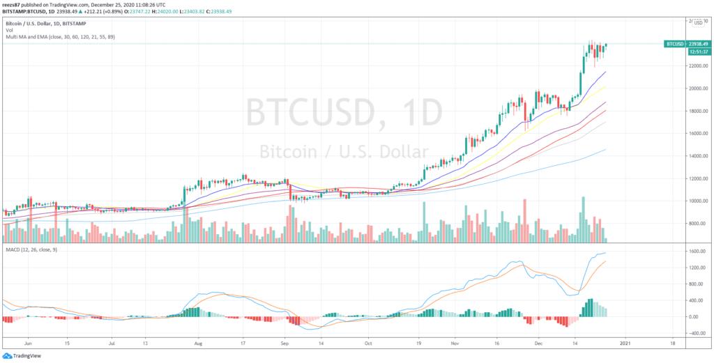 bitcoin napi grafikon
