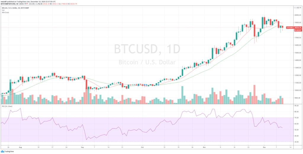 Napi bitcoin grafikon elemzés
