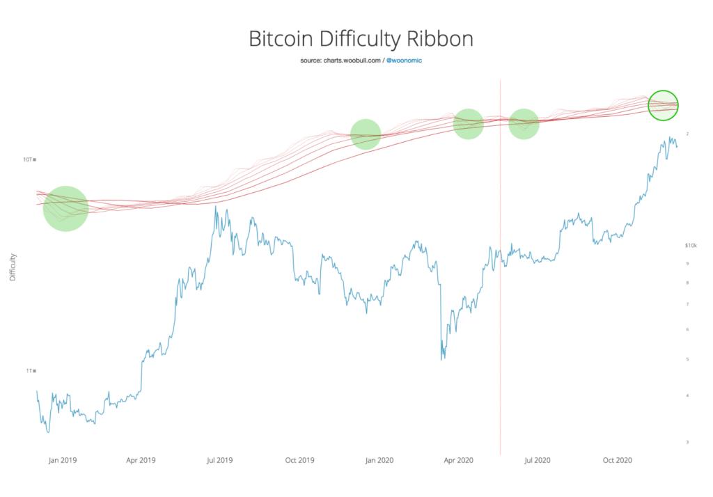 bitcoin nehézségi fok grafikonja