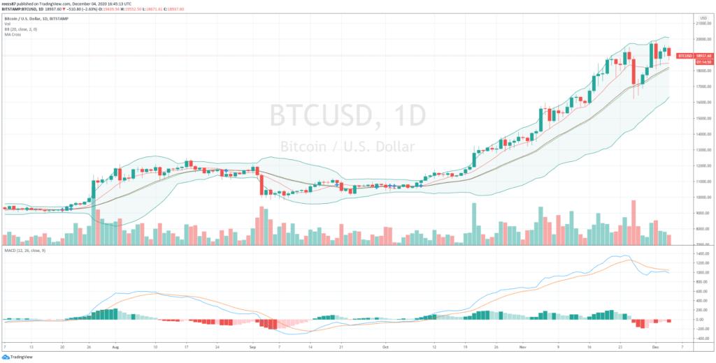 bitcoin napi grafikonja