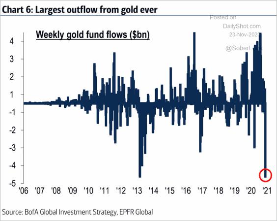 kiáramlik az arany piacáról a pénz