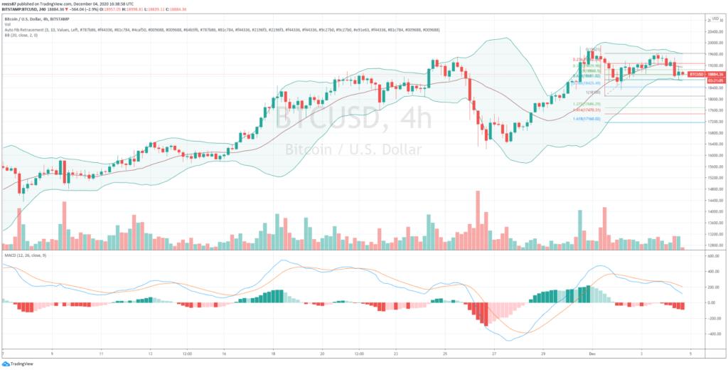 bitcoin négy órás grafikonja