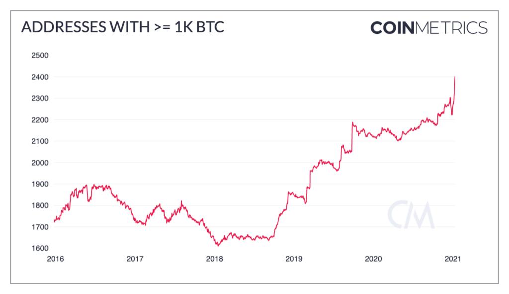 legalább 1000 bitcoint tartalmazó tárcák száma