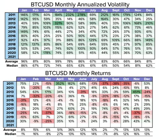 BTC volatilitás