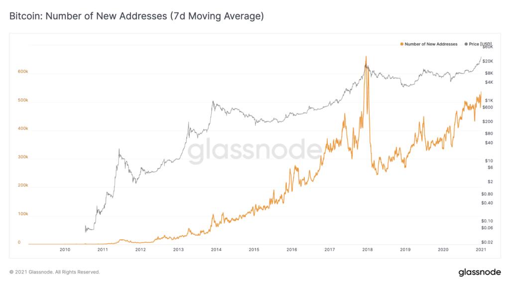 növekszik az aktív bitcoin címek száma