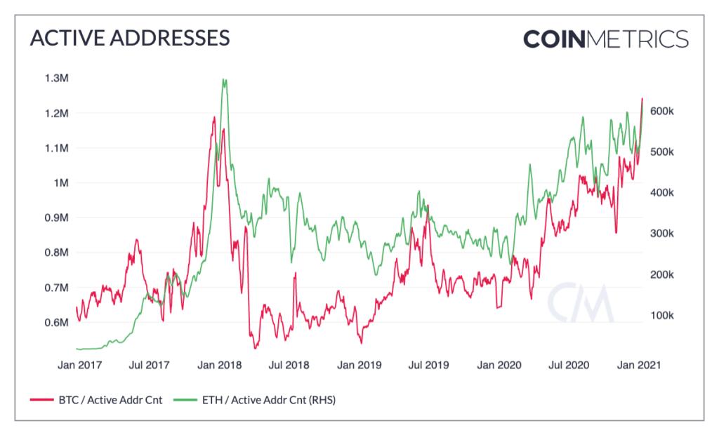 Az aktív bitcoin tárcák száma