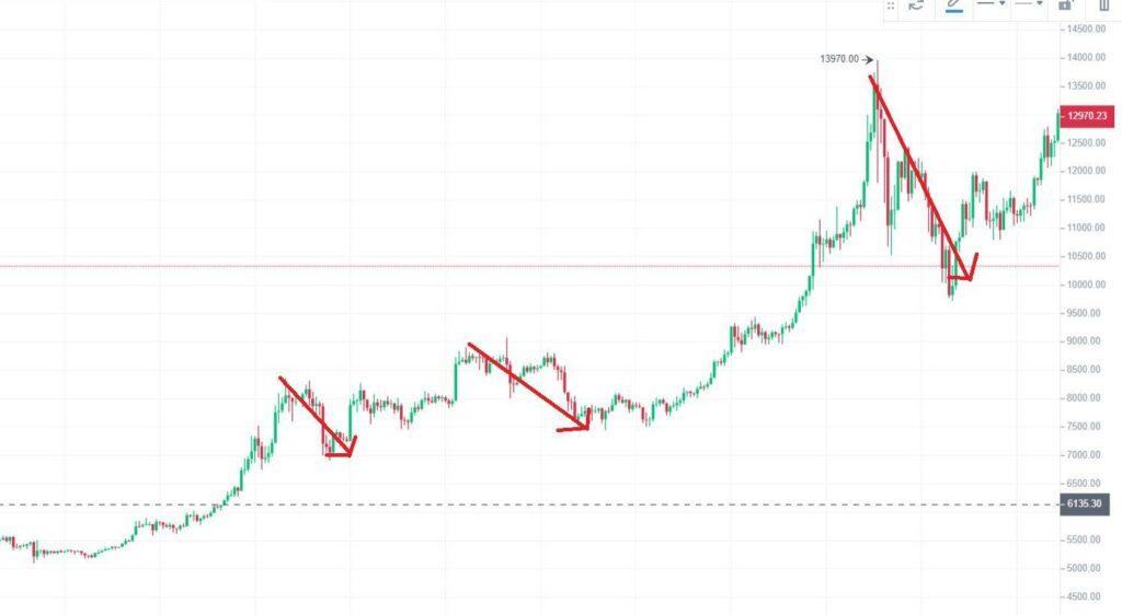 bitcoin kereskedési utasítások)