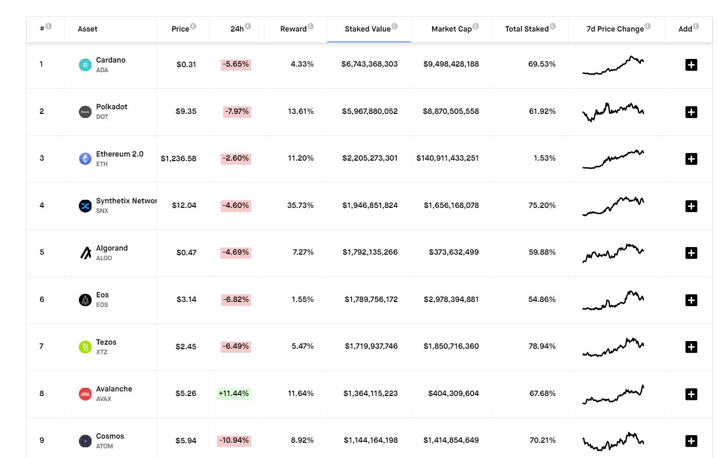 A min. 1Mrd dollár fölötti zárolt tokenekkel rendelkező blokkláncok | StakingRewards.com