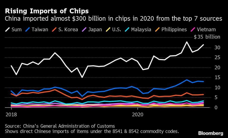 Egyre nagyobb gondot okoz a chiphiány
