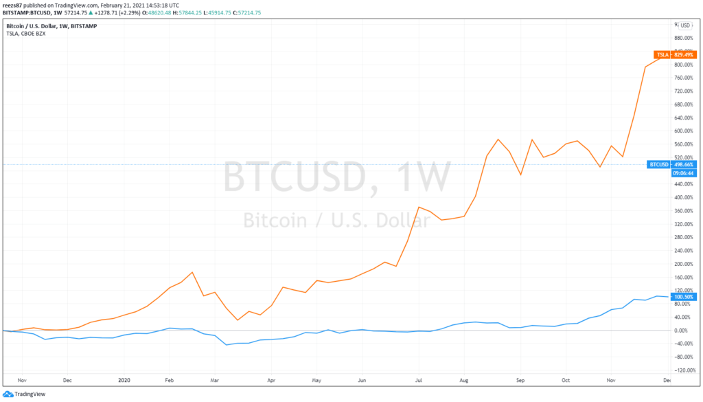 BTC Tesla árfolyam