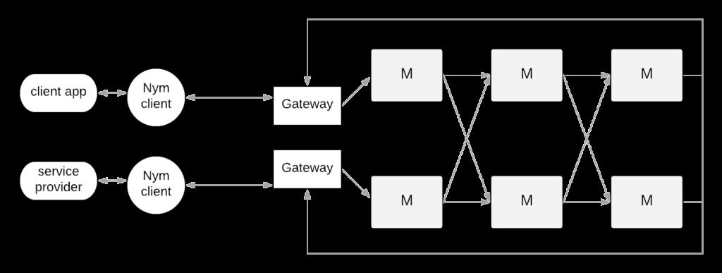 Nym_architektúra