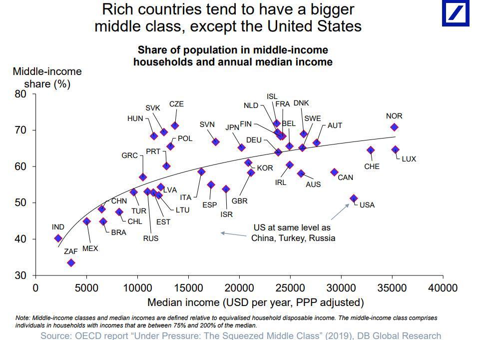 OECD menián bevétel