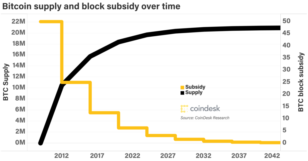 bitcoin-controlled-currency-supply-and-m