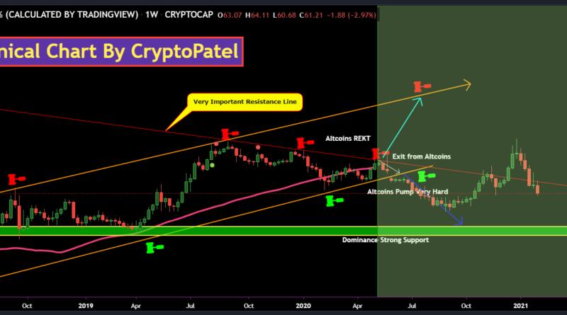 kereskedelmi bitcoin cmc-piacok)