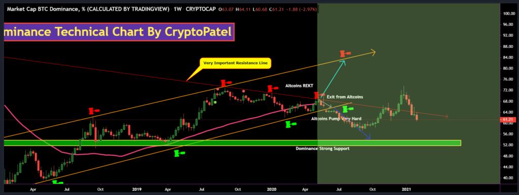 kereskedelmi bitcoin cmc-piacok
