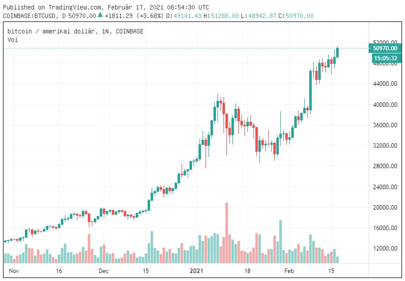 történelmi grafikon bitcoin a pwc elfogadja az első bitcoin fizetést