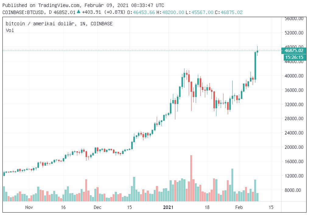 bitcoin piaci kapitalizációs grafikon
