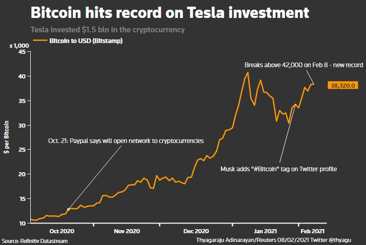 a Tesla e-autógyártó vállalat 1,5 milliárd dollár értékű bitcoint vásárolt
