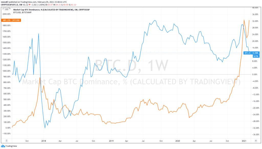 ezen a szinten 3 hónappal ezelőtt a nagy bitcoin árfolyam emelkedés előtt járt utoljára ez az indikátor