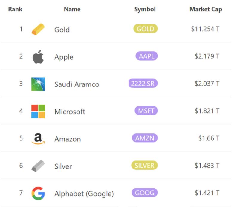 A bitcoin piaci kapitalizációja ugyanis elérte az 1 trillió dollárt, így olyan prominens eszközök sorába csatlakozhat, mint az Amazon, a Microsoft vagy a Google