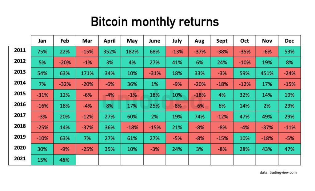 Az elmúlt 12 év során 2013 kivételével nem tudott nagyot alkotni a bitcoin az év harmadik hónapjában, sőt