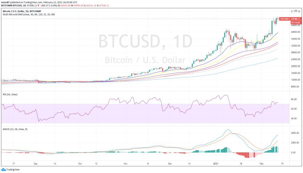 heti (!) szinten 40%-ot erősödött most a bitcoin
