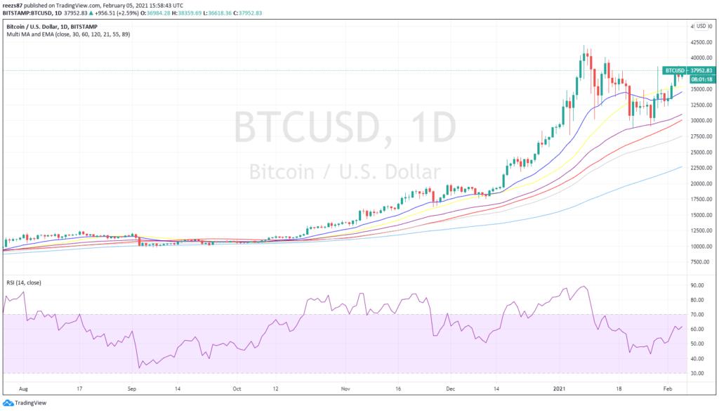 optimisták a nagybefektetők a bitcoin iránt, a kereskedők hangulata nem teljesen ezt tükrözi
