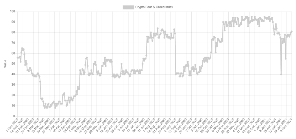 Kripto fear and greed index