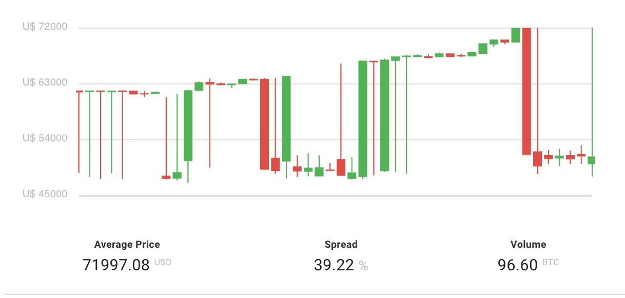 bitcoin kereskedelem nigériában
