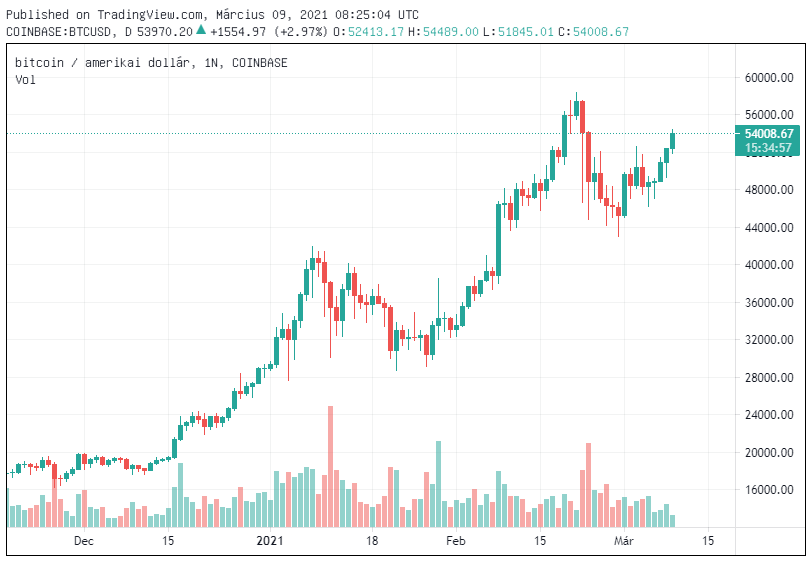 ma bitcoin árfolyam