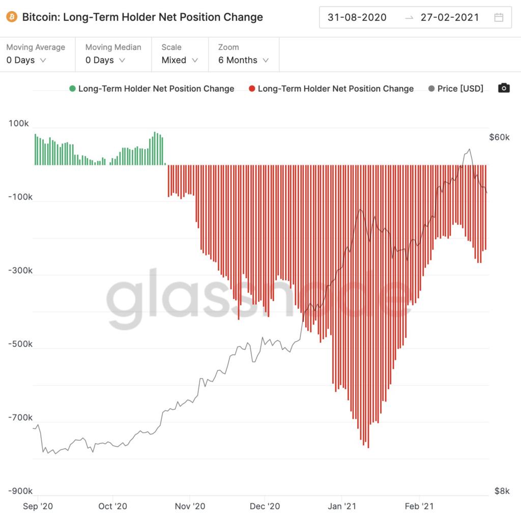 február végére ismét eladásba kezdtek a befektetők