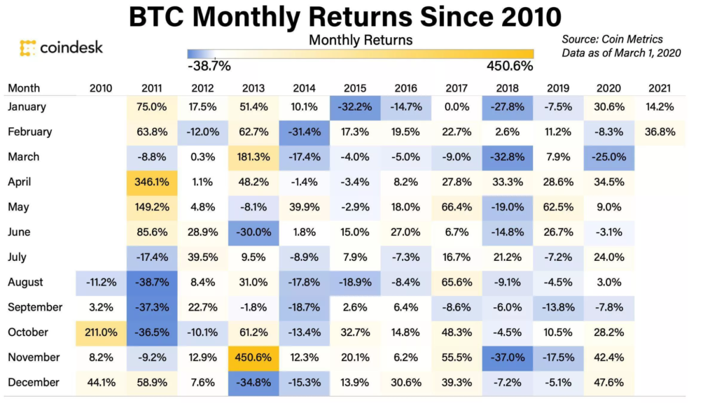 a múltbeli adatokat tekintve az április a bitcoin árfolyam emelkedéséről szólt
