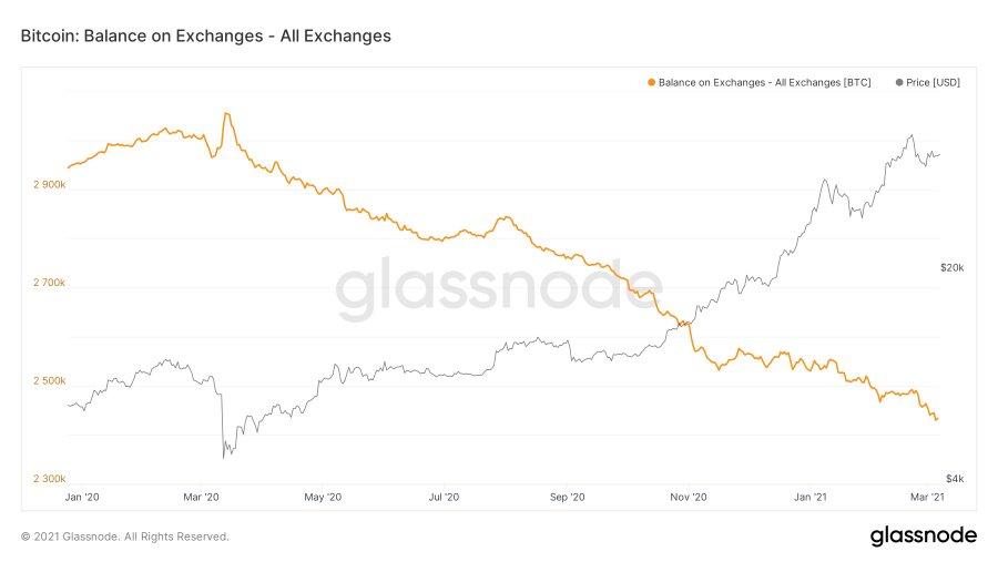 a HODL már nem csak a régi motoros bitcoinerek jelszava