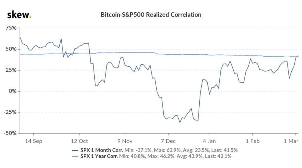 Öt hónapos csúcsra ugrott ugyanis az S&P 500 és a BTC korrelációja