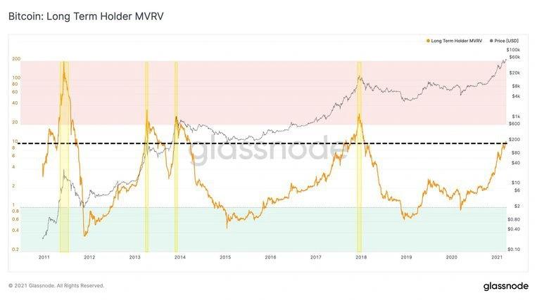 BTC piaci értékét jelző LTH MVRV (long term holder market value to real value) mutató