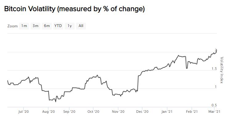 a bitcoin volatilitás is jelentősen megugrott az elmúlt hónapok során