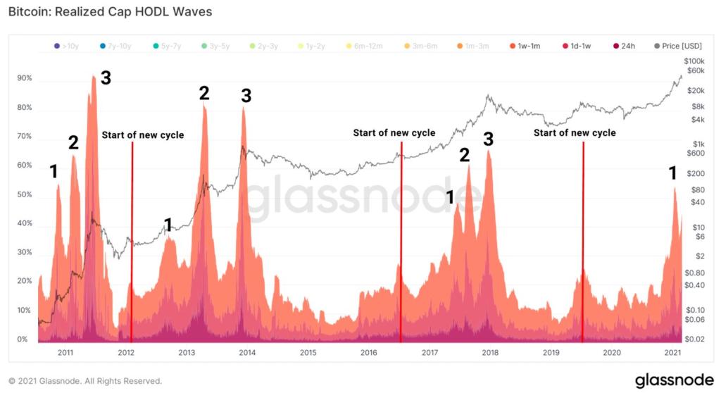 a bitcoin jellemzően három nagy hullámban érte el eddig az új rekord árfolyamokat