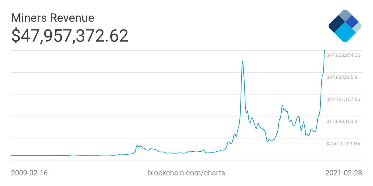 bitcoin árbevitel)